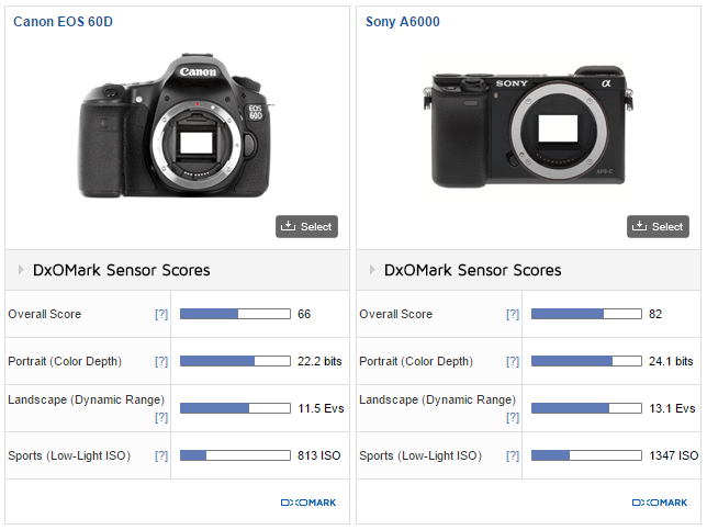Sony A6000 Review - Comparing Dynamic Range